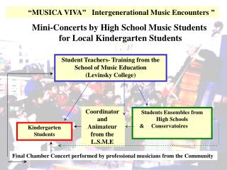 Student Teachers- Training from the School of Music Education (Levinsky College)