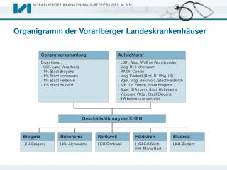 Organigramm der Vorarlberger Landeskrankenh�user