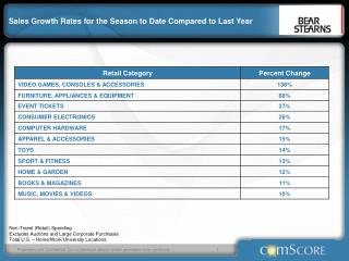 Sales Growth Rates for the Season to Date Compared to Last Year