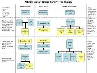 Affinity Sutton Group Family Tree History