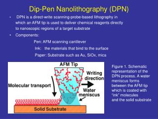 Dip-Pen Nanolithography DPN
