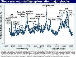 Stock market  volatility  spikes after major shocks
