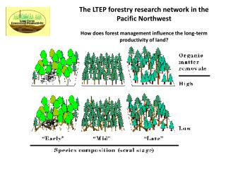 The LTEP forestry research network in the Pacific Northwest