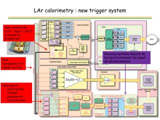 LAr calorimetry : new trigger system