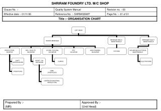 SHRIRAM FOUNDRY LTD. M/C SHOP