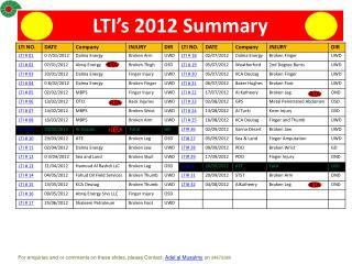 LTI's 2012 Summary