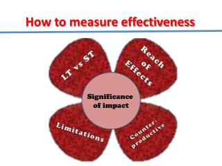 How to measure effectiveness
