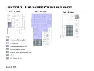 Project 06E1E – LTSB Relocation Proposed Block Diagram