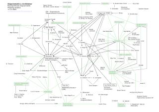 Diagrammatik u. Architektur Raumgreifende Diagrammatik Mapping-Ansätze  11.11.2005