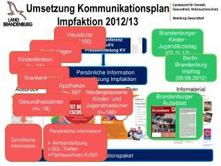 Umsetzung Kommunikationsplan Impfaktion 2012/13