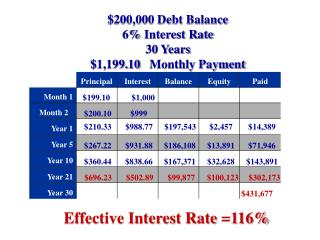 $200,000 Debt Balance 6% Interest Rate  30 Years $1,199.10 	  Monthly Payment