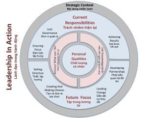 Current  Responsibilities Trách nhiêm hiện tại