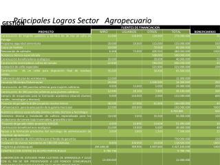Principales Logros Sector   Agropecuario