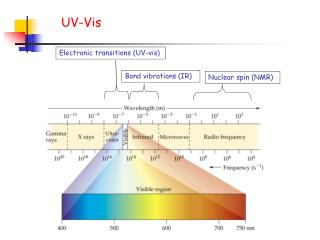 Electronic transitions (UV-vis)