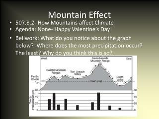 Mountain Effect