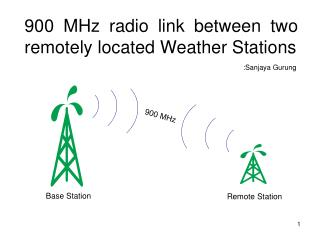 900 MHz radio link between two remotely located Weather Stations