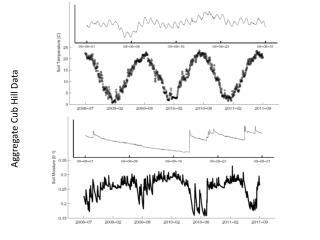 Aggregate Cub Hill Data