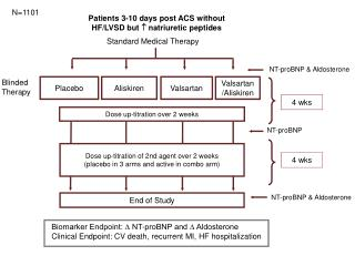 Patients  3-10 days post  ACS without  HF/LVSD  but   natriuretic peptides