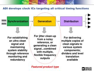 ADI develops clock ICs targeting all critical timing functions