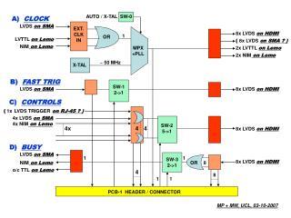 8x LVDS  on HDMI