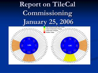 Report on TileCal Commissioning   January 25, 2006