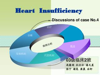 Heart  Insufficiency