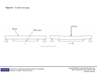 Figure 8.1    A simple strain gage.