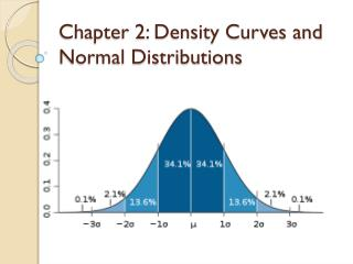 Chapter 2: Density Curves and Normal Distributions