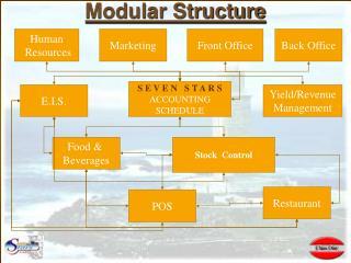 Modular Structure