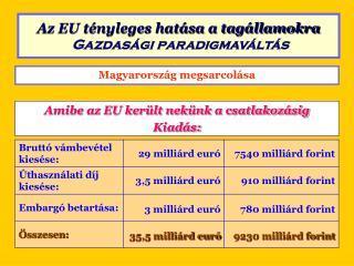 Magyarország megsarcolása