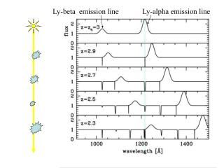 Ly-alpha emission line