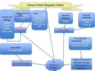 Famous Person Biography Outline