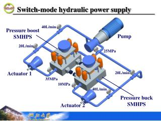 Switch-mode hydraulic power supply