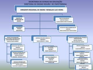 SECRETARIA DE ESTADO DA EDUCAÇÃO DIRETORIA  DE  ENSINO REGIÃO  DE ITAPETININGA