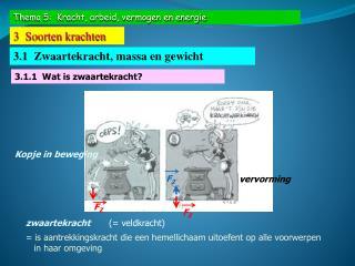 Thema 5:  Kracht, arbeid, vermogen en energie