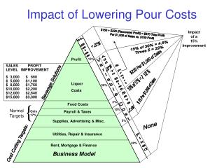 Impact of Lowering Pour Costs