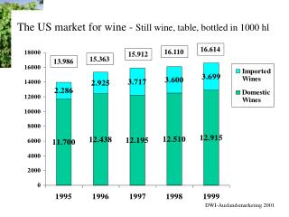 The US market for wine -  Still wine, table, bottled in 1000 hl