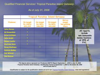 Qualified Financial Services' Tropical Paradise Island Getaway  As of July 31, 2006