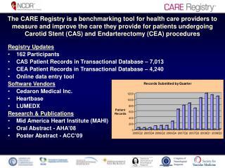 Registry Updates 162 Participants CAS Patient Records in Transactional Database – 7,013
