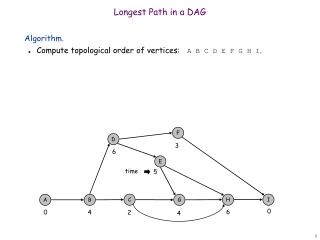 Longest Path in a DAG