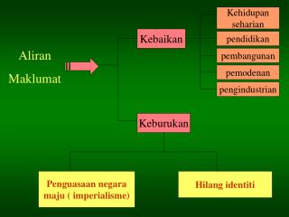 Aliran  Maklumat