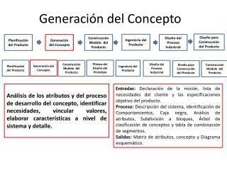 Generación  del  Concepto
