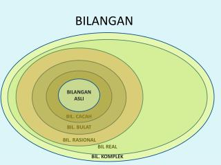 BILANGAN