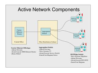 Active Network Components