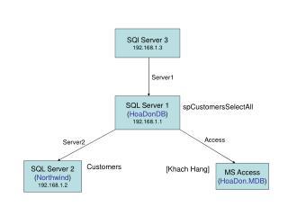 SQL Server 1 ( HoaDonDB ) 192.168.1.1