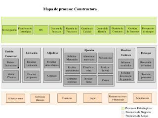 Mapa de proceso: Constructora