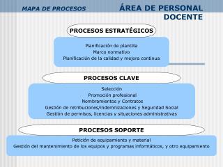 MAPA DE PROCESOS ÁREA DE PERSONAL DOCENTE
