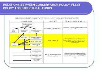 RELATIONS BETWEEN CONSERVATION POLICY, FLEET POLICY AND STRUCTURAL FUNDS