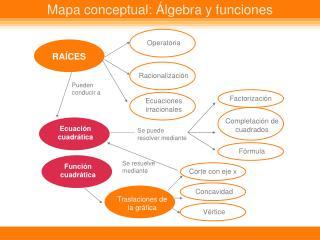 Mapa conceptual: Álgebra y funciones