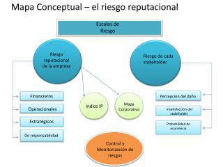 Mapa  Conceptual – el  riesgo reputacional